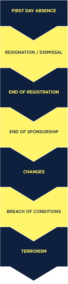 Down arrow with text: end of sponsorship