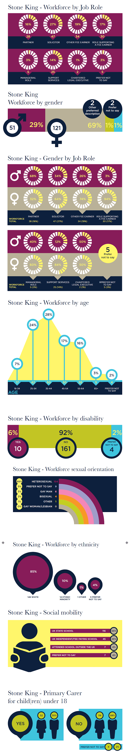 Series of infographics displaying Stone King's diversity
