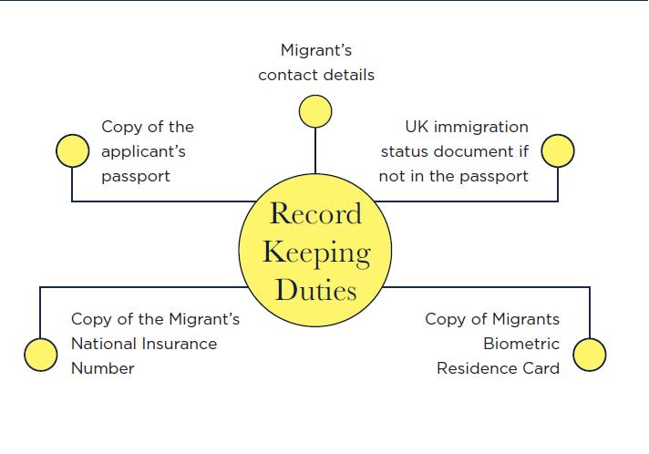 Record keeping duties diagram